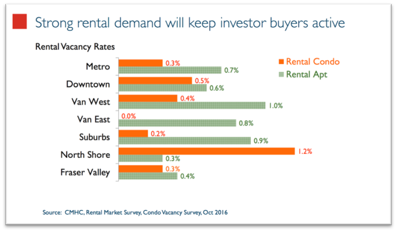 2017 rental market futurecast what investors should know for 100 questions to ask before renting an apartment